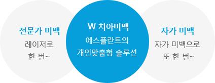 W치아미백 에스플란트의 개인맞춤형 솔루션 / 전문가미백 레이저로 한번~ / 자가미백 자가미백으로 또 한번~