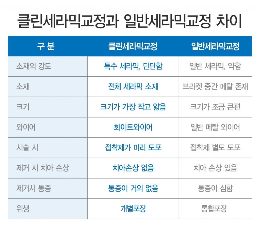 클린_세라믹교정_3